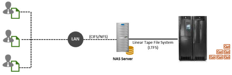 (Figure 1) Tape-as-NAS