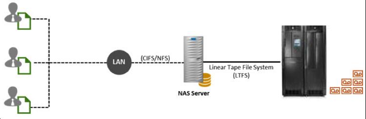 (Figure 1) Tape-as-NAS